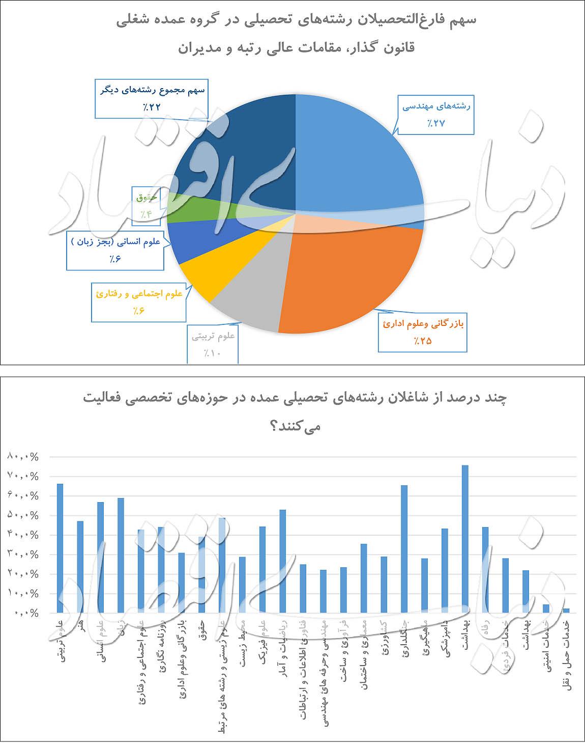 مدرک تحصیلات نیم میلیون مدیر ایرانی چیست؟