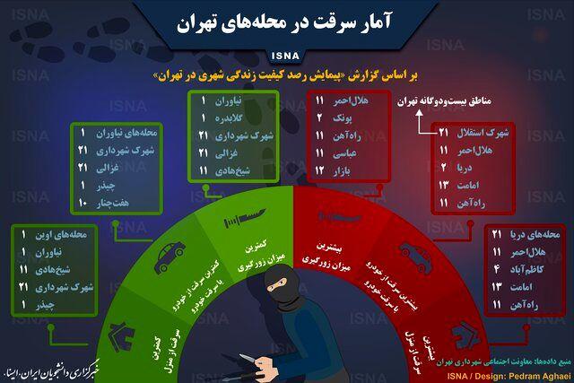 پر سرقت منطقه تهران کدام است؟