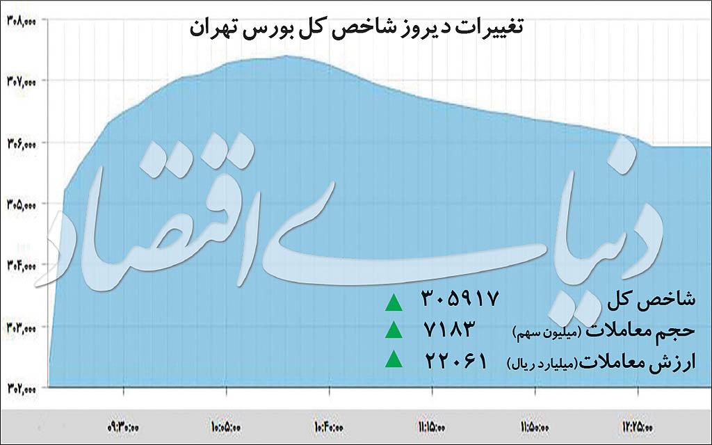 الگویابی آینده بورس تهران