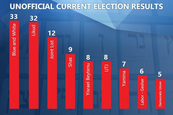 پایان شمارش آراء انتخابات فلسطین اشغالی