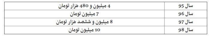 (جدول) حقوق نمایندگان مجلس چقدر است؟