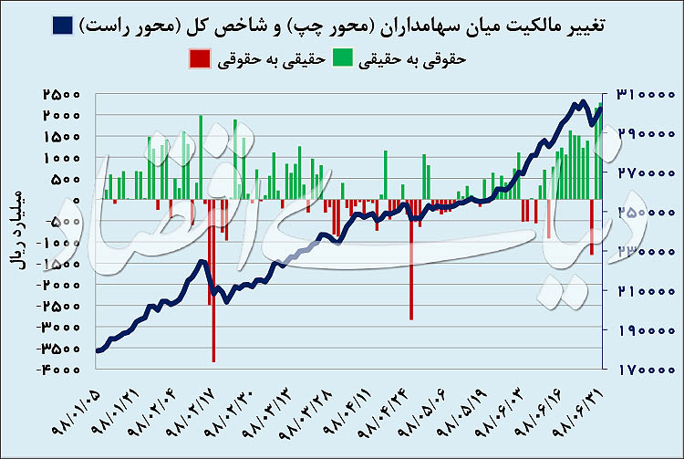 بورس تهران و سود ۶۹ درصدی در ۶ ماه