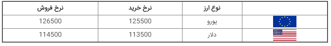نرخ ارز، دلار، دینار عراق، سکه و طلا در بازار امروز دوشنبه ۱۵ مهر ۹۸