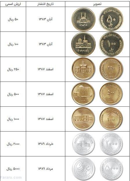 (عکس) مروری بر سکههای رایج در ایران