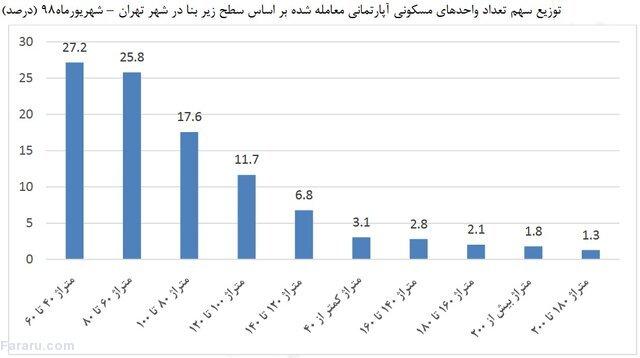 قیمت خانههای ۴۰ متری در تهران