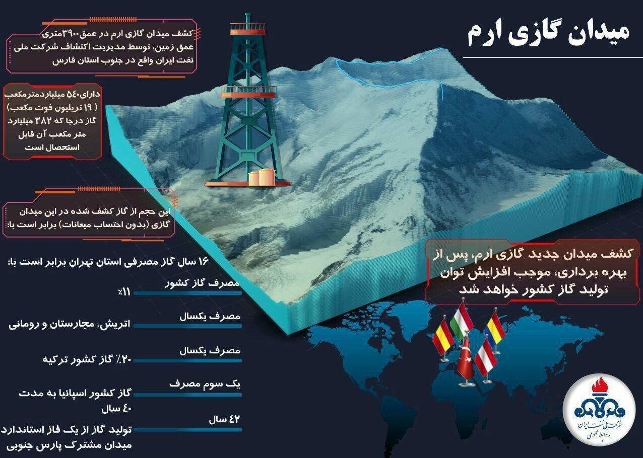 (اینفوگرافی) جزییات کشف میدان گازی جدید ایران