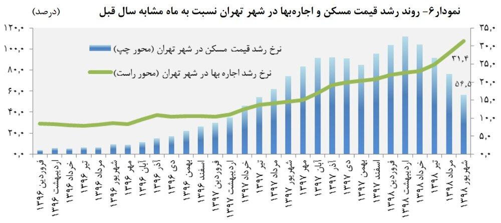 گزارش بانک مرکزی پیرامون