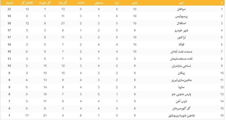 (تصویر) جدول ردهبندی لیگ برتر فوتبال در هفته دهم؛ استقلال به یک امتیازی پرسپولیس رسید