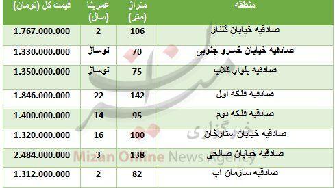 (جدول) قیمت مسکن در منطقه صادقیه