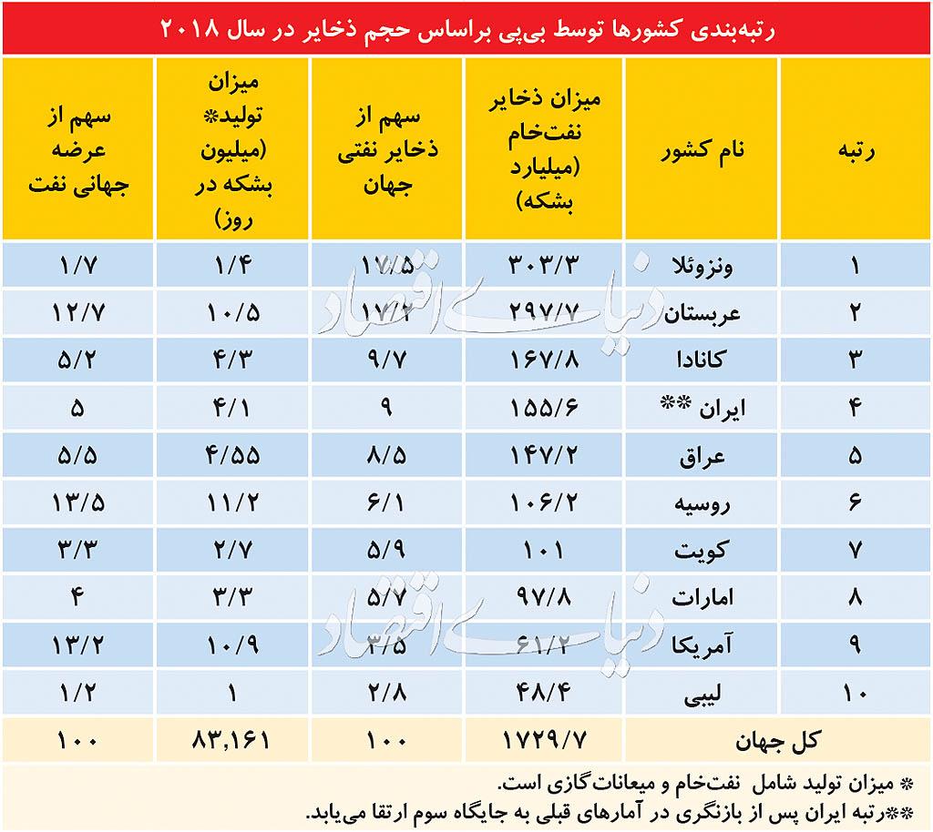 سورپرایز نفتی ایران