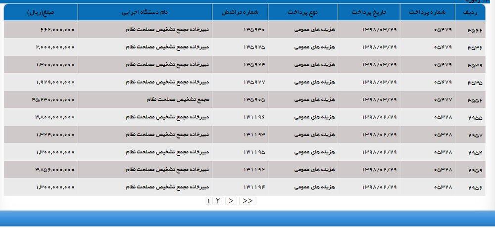 مجمع تشخیص مصلحت در سه ماه اول امسال چقدر بودجه از دولت گرفت؟