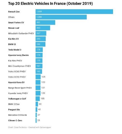 مشتری خودروهای پلاگین هیبریدی زیاد شد