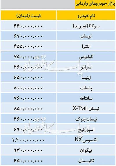 (جدول) قیمت خودروهای خارجی؛ الانترا ۴۵۵ سوناتا هیبرید ۶۰۰ میلیون