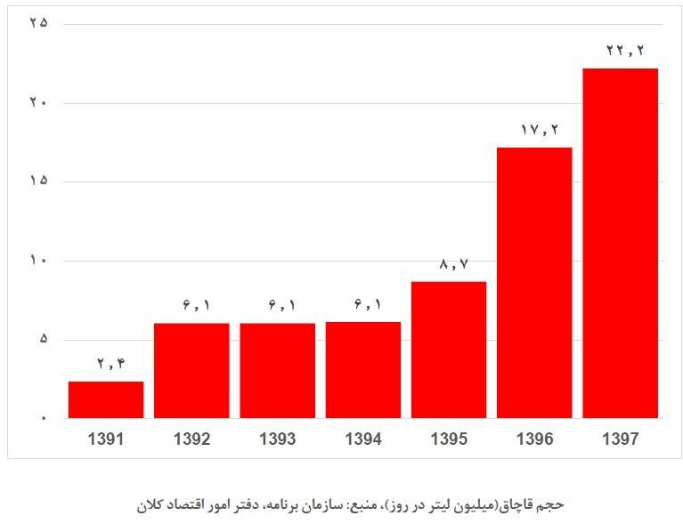 (جدول) سود ۵ تا ۱۵ هزار تومانی قاچاق هر لیتر بنزین به همسایگان