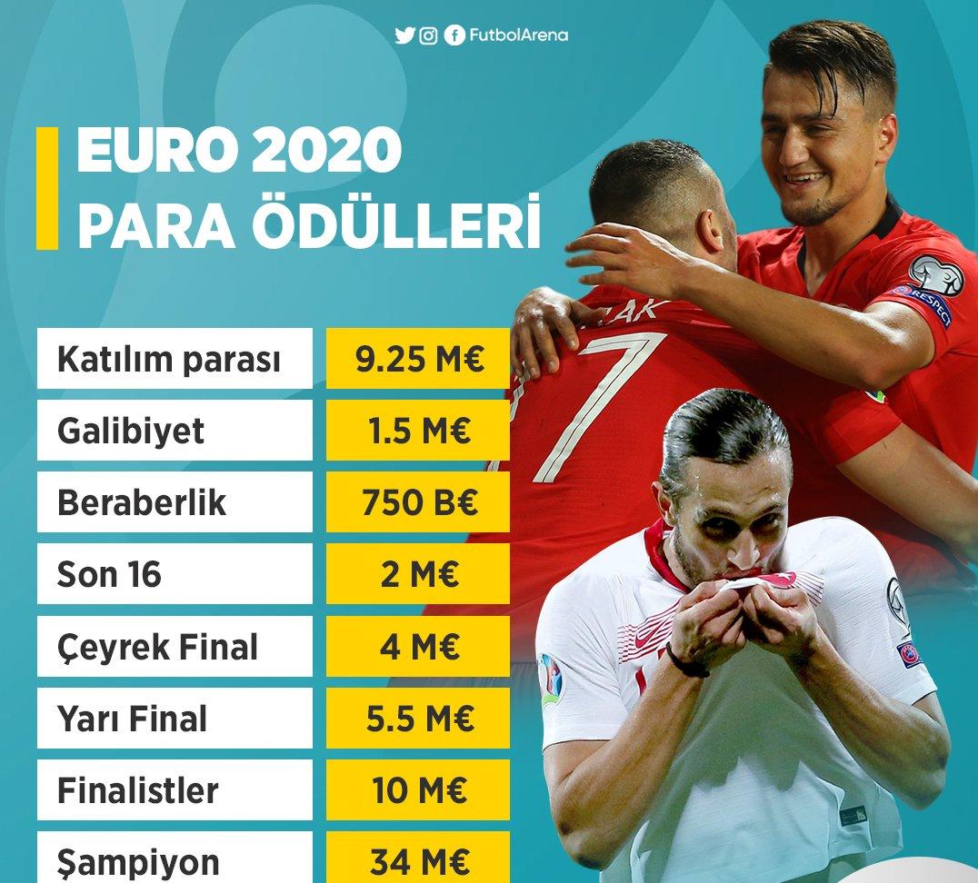 قهرمان یورو ۲۰۲۰ چقدر پاداش میگیرد؟