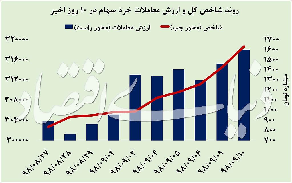 ۱۰ روز سبز در بورس تهران