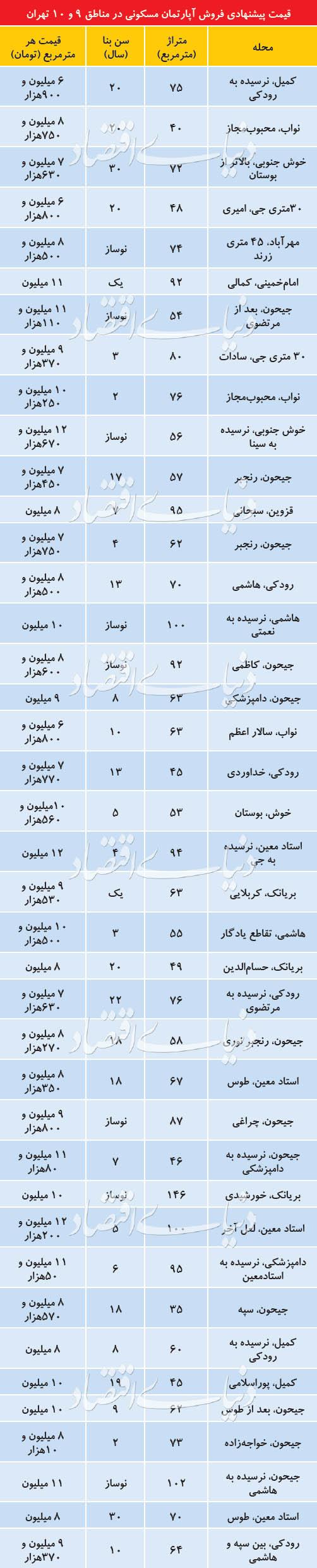 مناسب ترین مناطق تهران برای خرید خانه کجاست؟