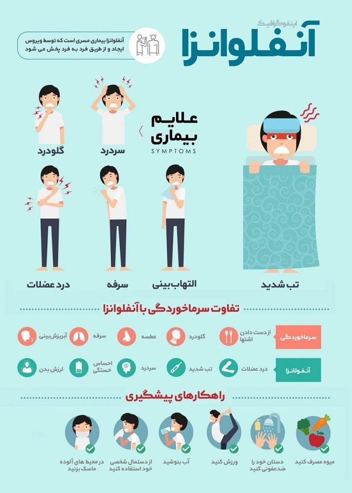 تاخت و تاز ویروس مرگبار آنفلوآنزا؛ از اطلاع رسانی ضعیف وزارت بهداشت تا تعطیلی برخی مدارس کشور