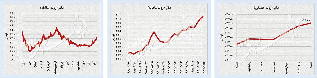 رکوردشکنی در بورس تهران