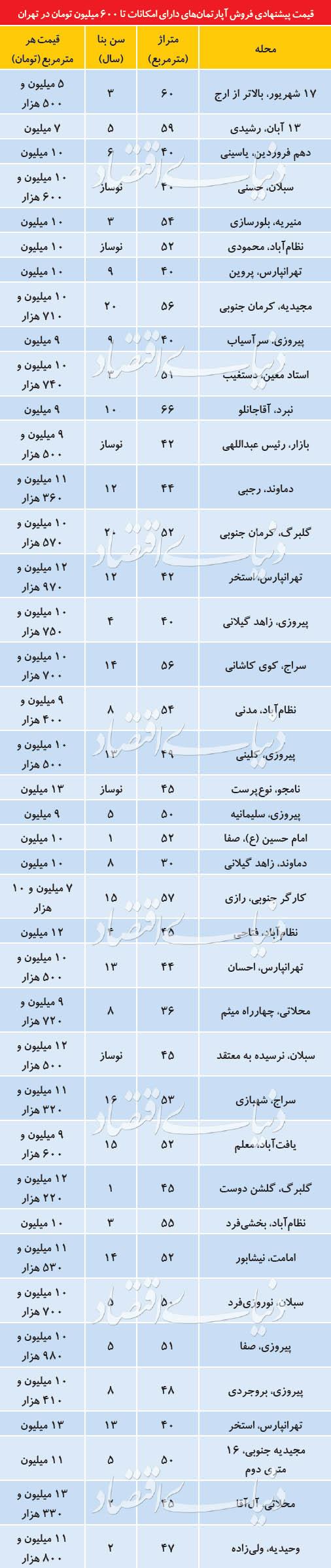 ارزانترین خانههای تهران
