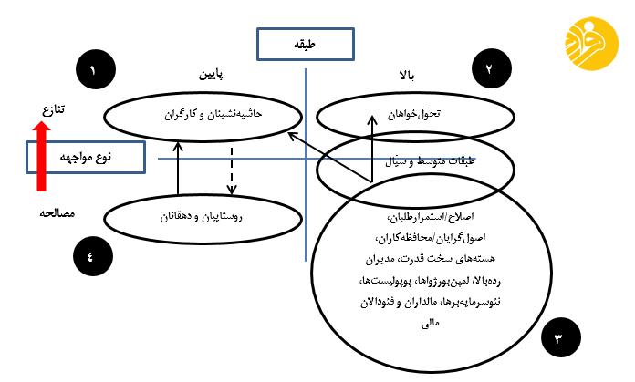 تاملی بر جامعهشناسیِ سیاسیِ ایران پس از اعتراضات آبان 98- بخش نخست: طبقه و نوع مواجهه