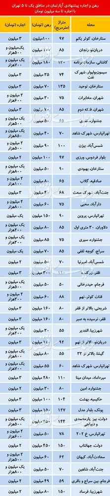 (جدول) آخرین وضعیت قیمت اجاره خانه در تهران