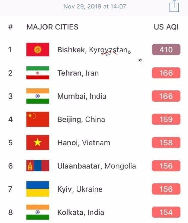 تهران در جایگاه دومین شهر آلوده جهان قرار گرفت!