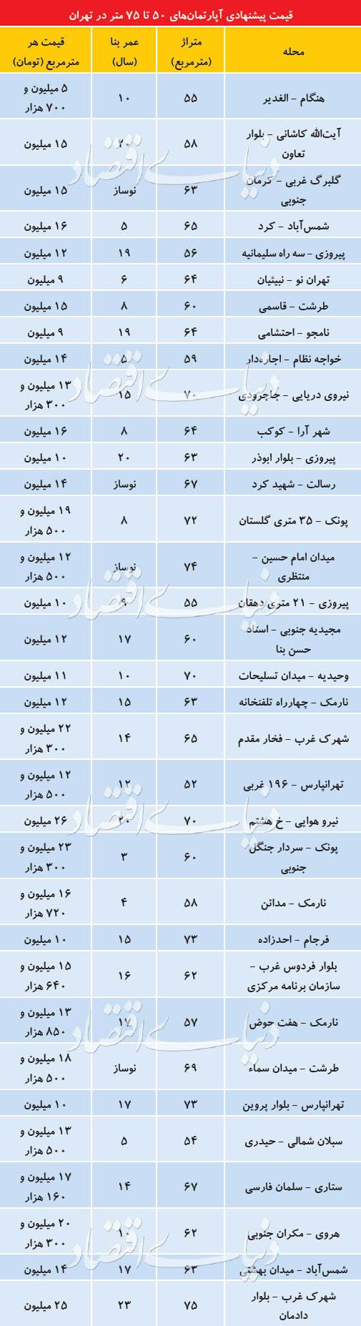 (جدول قیمت) سردرگمی فروشندگان مسکن در قیمتگذاری